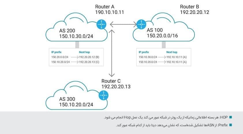 پروتکل BGP چیست؟