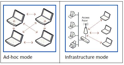 تفاوت بین ad hoc و infrastructure