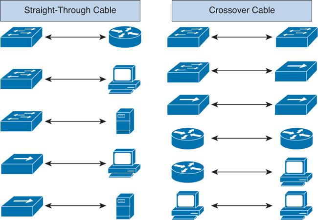 موارد استفاده کابل های CrossوStraight