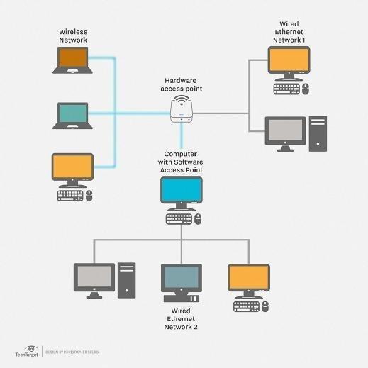 شبکه LAN - Local Area Network