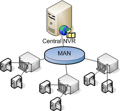 شبکه Man - Metropolitan Area Network