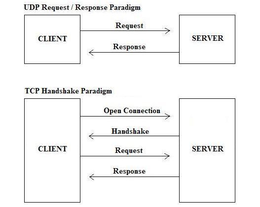 تفاوت بین پروتکل های TCP و UDP