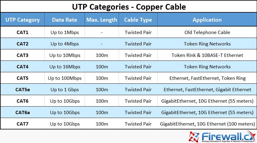 cabling utp categories - آموزش نتورک پلاس (+Network) – کابل کشی شبکه Network Cabling