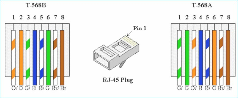 cat 5 wiring diagram – Wiring Diagram For A Cat 5 Cable