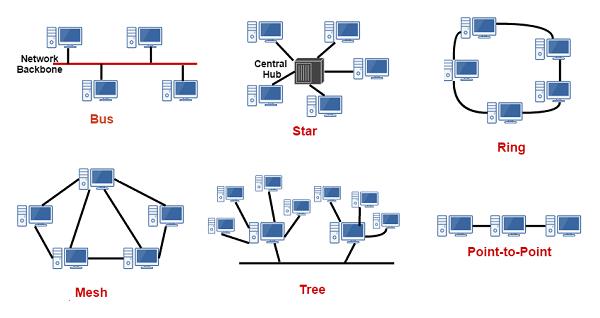توپولوژی شبکه - Network Topology