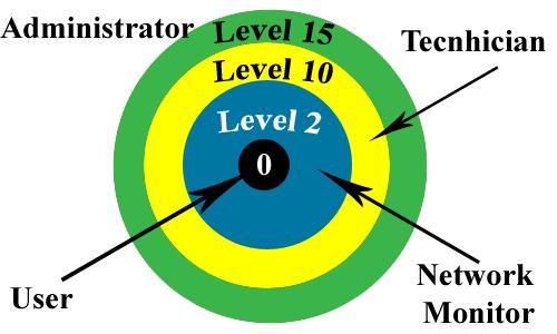 صفر کمترین دسترسی و 15 بالاترین دسترسی را دارد