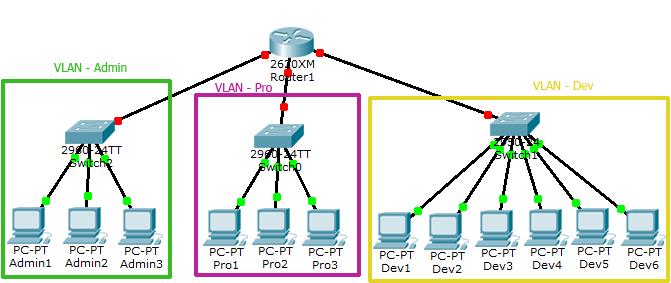 vlan example - آموزش CCNA : معرفی و کانفیگ VLAN و Trunk در سیسکو