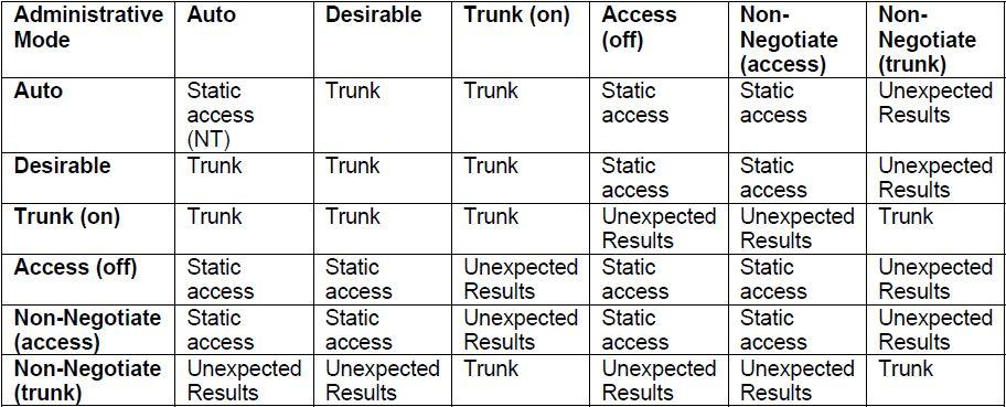 dtpmodes - آموزش CCNA : پروتکل های DTP و VTP