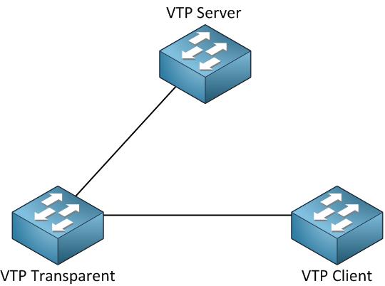 vtp modes - آموزش CCNA : پروتکل های DTP و VTP