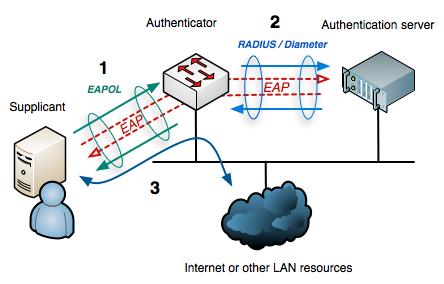 802.1X wired protocols - آموزش CCNA : معرفی استاندارد 802.1X