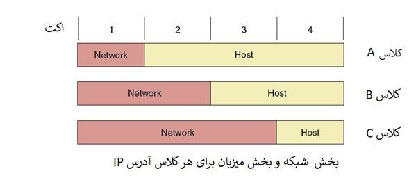 دوره نتورک پلاس Network آشنایی با آدرس های IPv4، NAT،SNAT، DNAT بخش 18 2 - آموزش نتورک پلاس (+Network) – معرفی IPv4 و IPv6