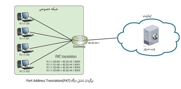 دوره نتورک پلاس Network آشنایی با آدرس های IPv4، NAT،SNAT، DNAT بخش 18 6 - آموزش نتورک پلاس (+Network) – معرفی IPv4 و IPv6