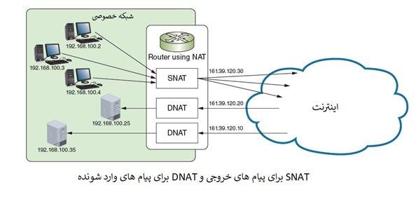 دوره نتورک پلاس Network آشنایی با آدرس های IPv4، NAT،SNAT، DNAT بخش 18 7 - آموزش نتورک پلاس (+Network) – معرفی IPv4 و IPv6