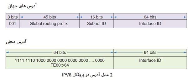 دوره نتورک پلاس Network آشنایی با پروتکل IPv6، پورت و سوکت بخش 19 2 - آموزش نتورک پلاس (+Network) – معرفی IPv4 و IPv6