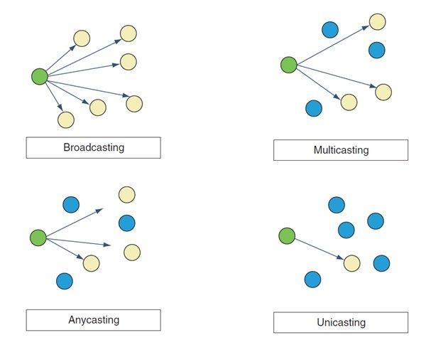 دوره نتورک پلاس Network آشنایی با پروتکل IPv6، پورت و سوکت بخش 19 3 - آموزش نتورک پلاس (+Network) – معرفی IPv4 و IPv6