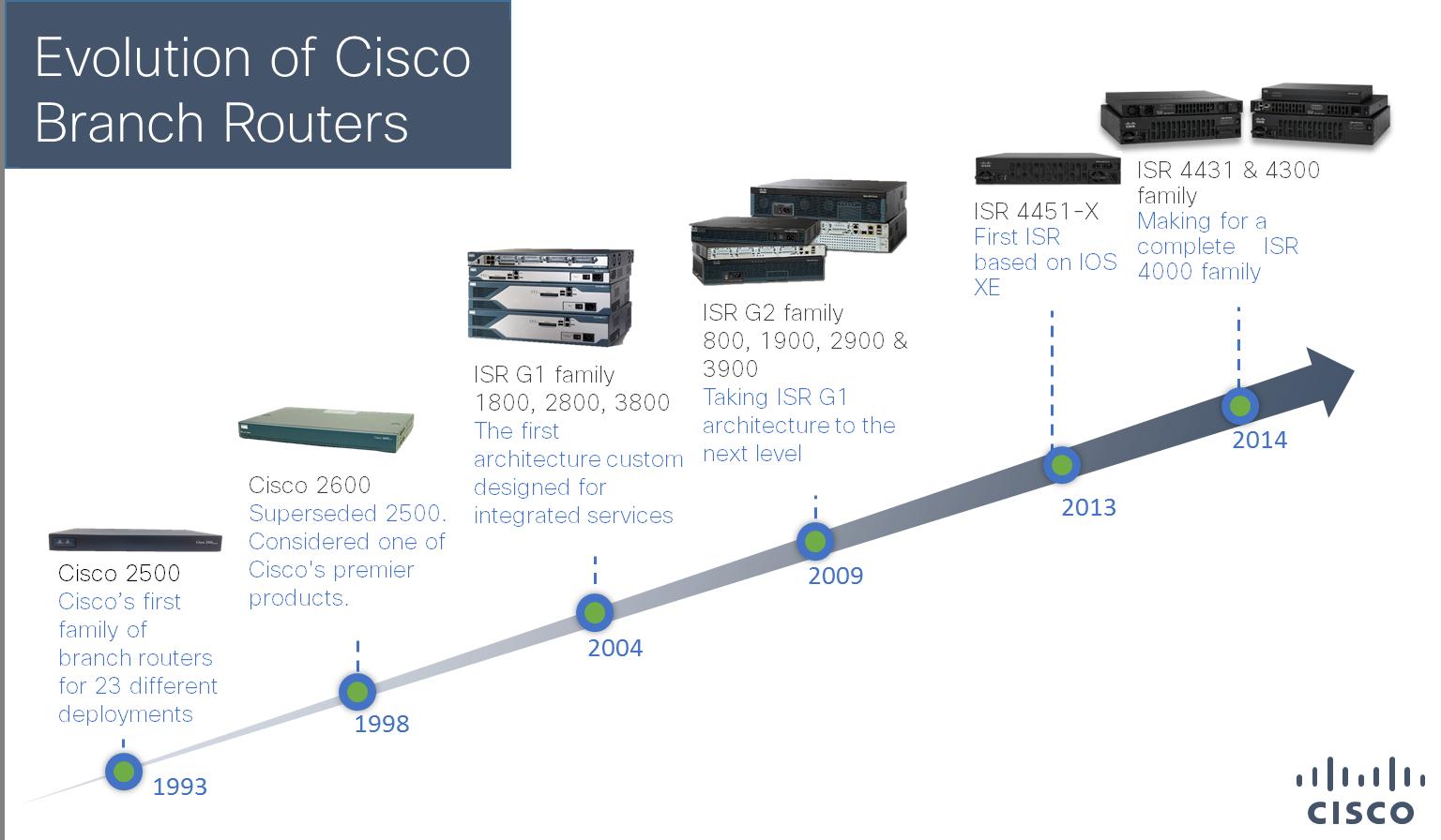 انواع روتر (Router) سیسکو