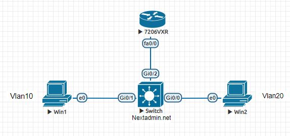 Cisco InterVLAN Routing Scenario