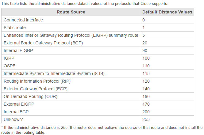 Default Distance Value Table Cisco - آموزش CCNA : معرفی کامل روتینگ و Dynamic Routing