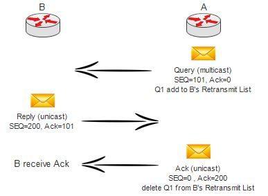 تصویر 2 :ارسال پیام Query بر روی لینک های Point-to-Point با ثبات