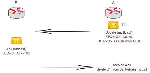 ارسال پیام آپدیت بر روی لینک های Point-to-Point با ثبات
