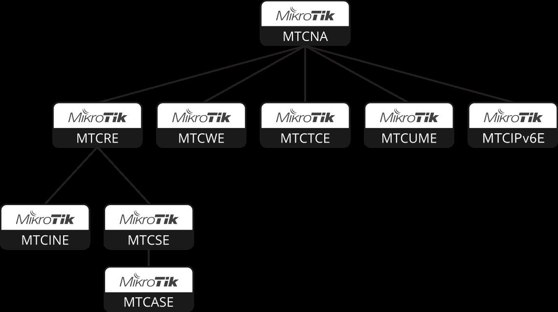 دانلود MikroTik RouterOS 6 45 1 Level 6 کرک شده - آموزش شبکه های