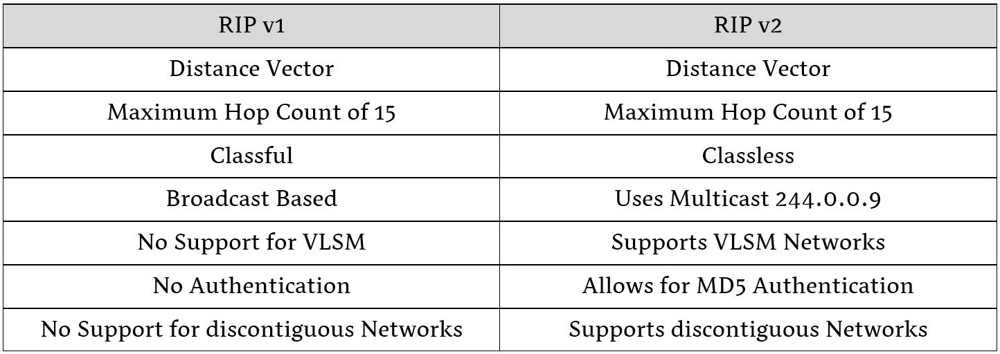 RIPVersions - آموزش CCNA : پروتکل مسیریابی RIP یا Routing Information Protocol چیست؟