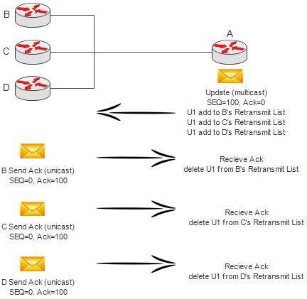 ارسال پیام Update در محیط های Multiaccess