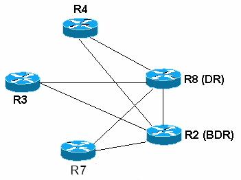 پروتکل OSPF چیست ؟