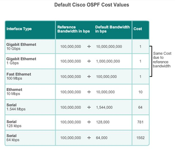 OSPF Default Cost Value Chart - نحوی محاسبه Metric در OSPF