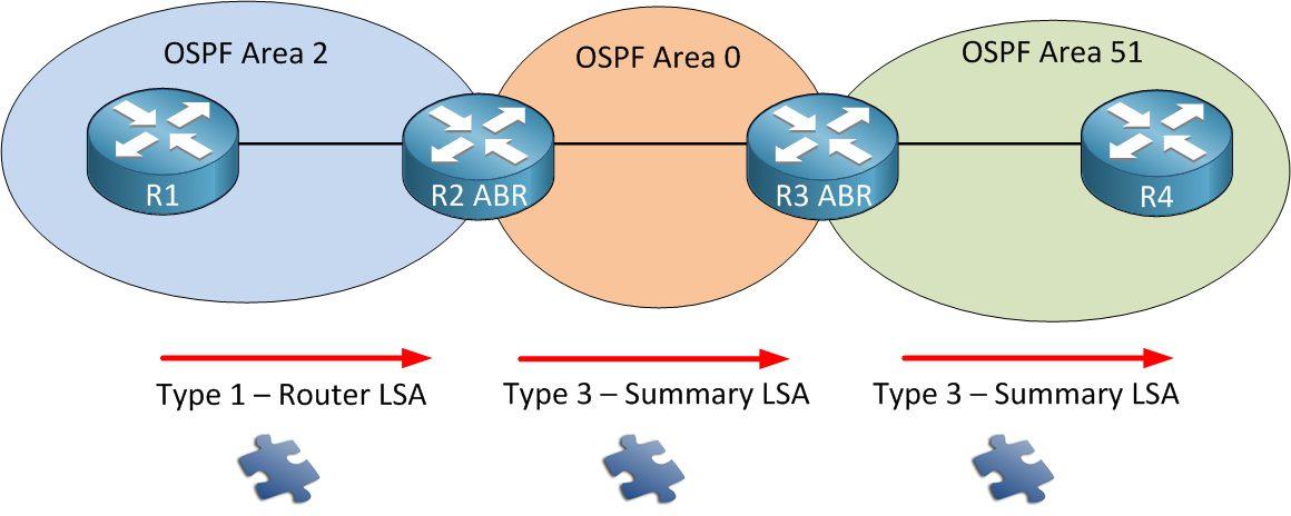 انواع LSA در OSPF - Type3