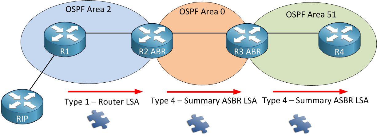 انواع LSA در OSPF - Type4