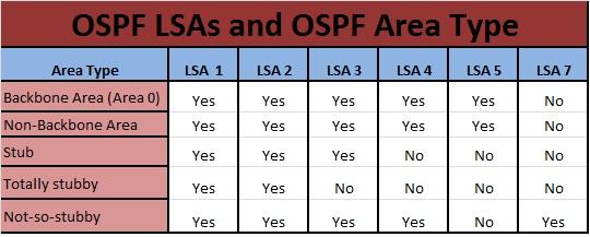 ساختار OSPF - پروتکل OSPF چیست
