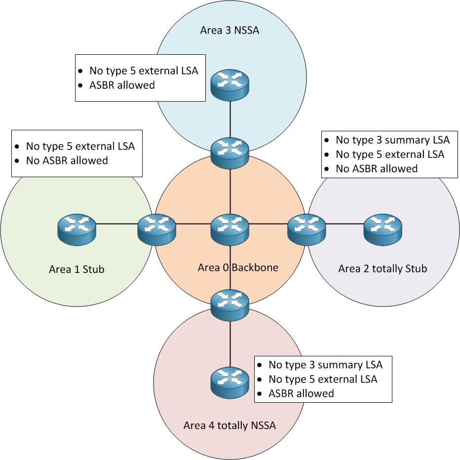 کاربرد و عملکرد Stub Area