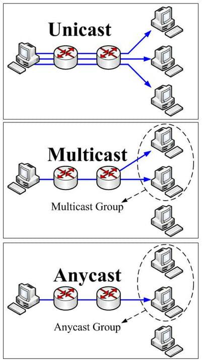 آدرس های Anycast