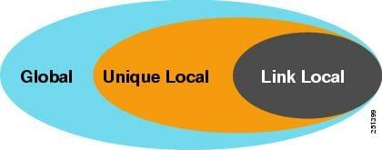چند نوع مختلف آدرس دهی Unicast