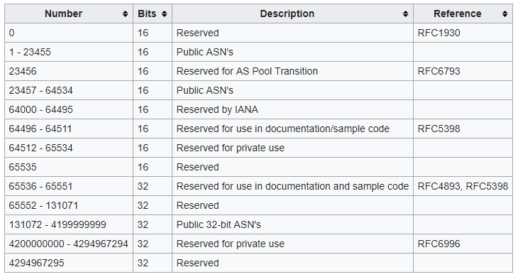 A complete table of 16-bits and 32-bits ASN available