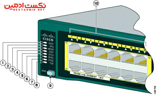 Cisco Catalyst 2960-S Switch - Monitor Switch Activity Performance and Troubleshoot Problems Using the LEDs