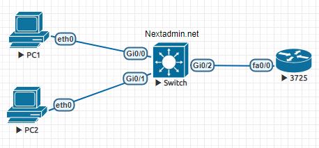 آموزش CCNA : معرفی DHCP و پیاده سازی آن در سیسکو