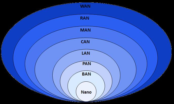 معرفی انواع شبکه های کامپیوتری
