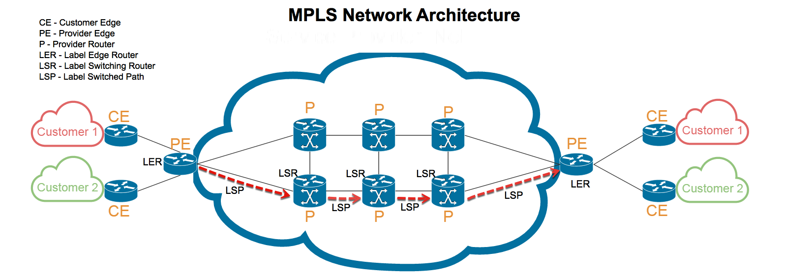 Multiprotocol Label Switching (MPLS) networks Architecture