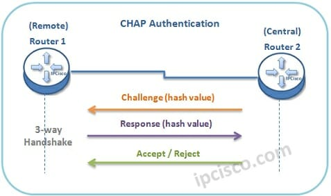 معرفی پروتکل احراز هویت CHAP - Challenge Handshake Authentication Protocol
