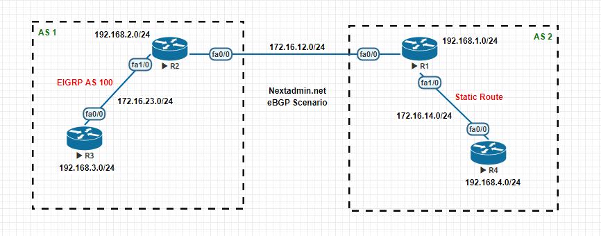 eBGP Scenario