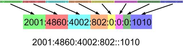 فشرده سازی IPv6