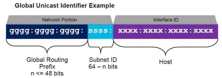 IPv6 از دو 64 بیت تشکیل شده است