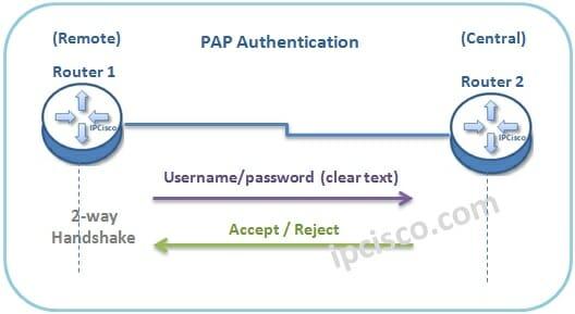 معرفی پروتکل احراز هویت PAP - Password Authentication Protocol