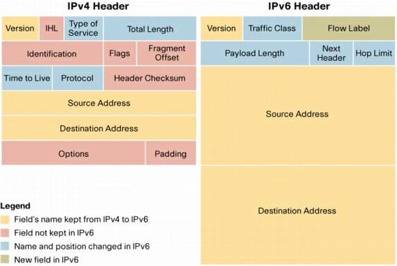 تفاوت IPV4 Header و  IPV6 Header
