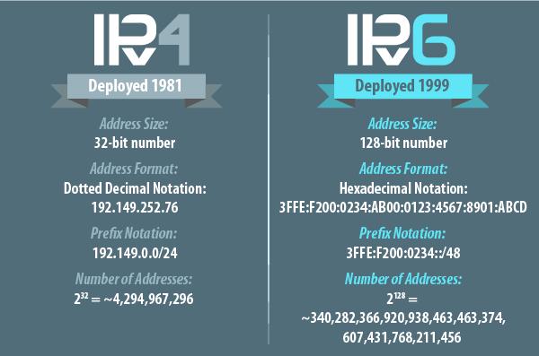 تفاوت IPv4 و IPv6