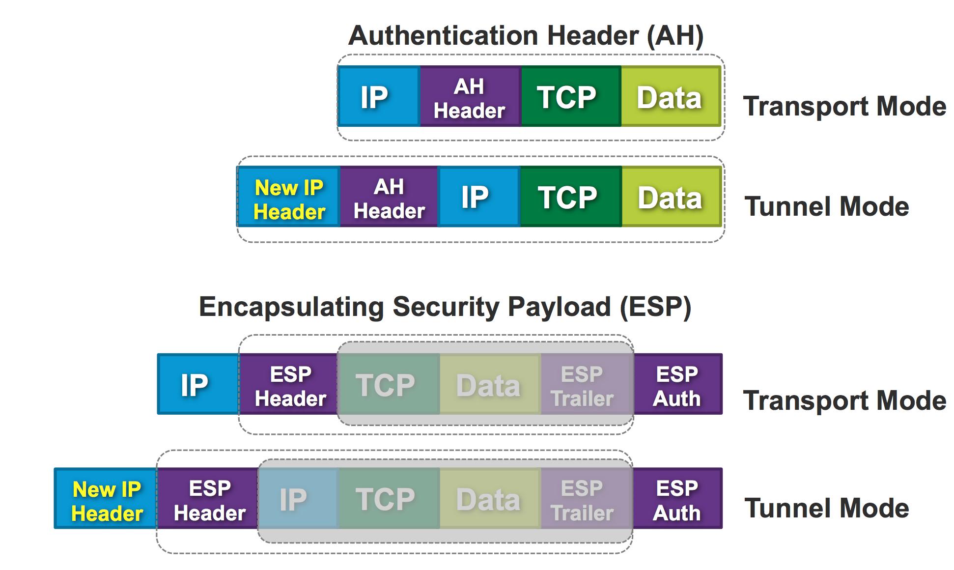 انواع حالات IPSec