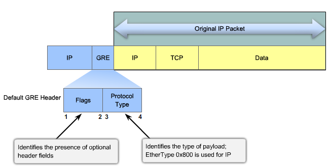 gre tunnel packet