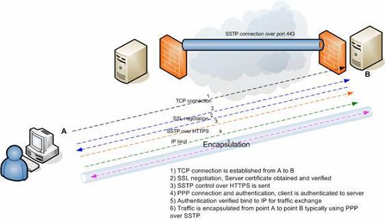 SSTP چیست؟ آشنایی با پروتکل SSTP